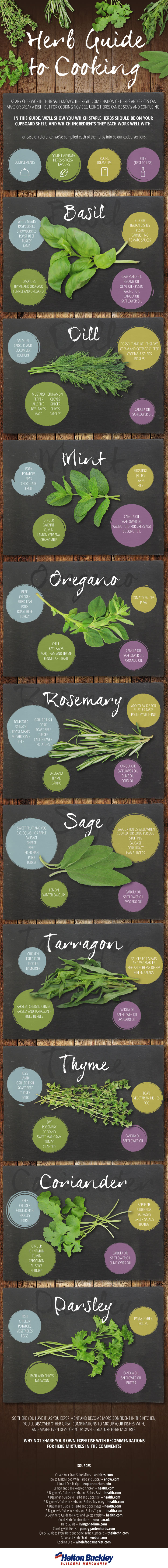 Infographic using herbs when u cook Breadonbutter