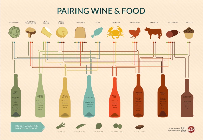 wine-pairing-chart_510ff8a6ca58b_w1500